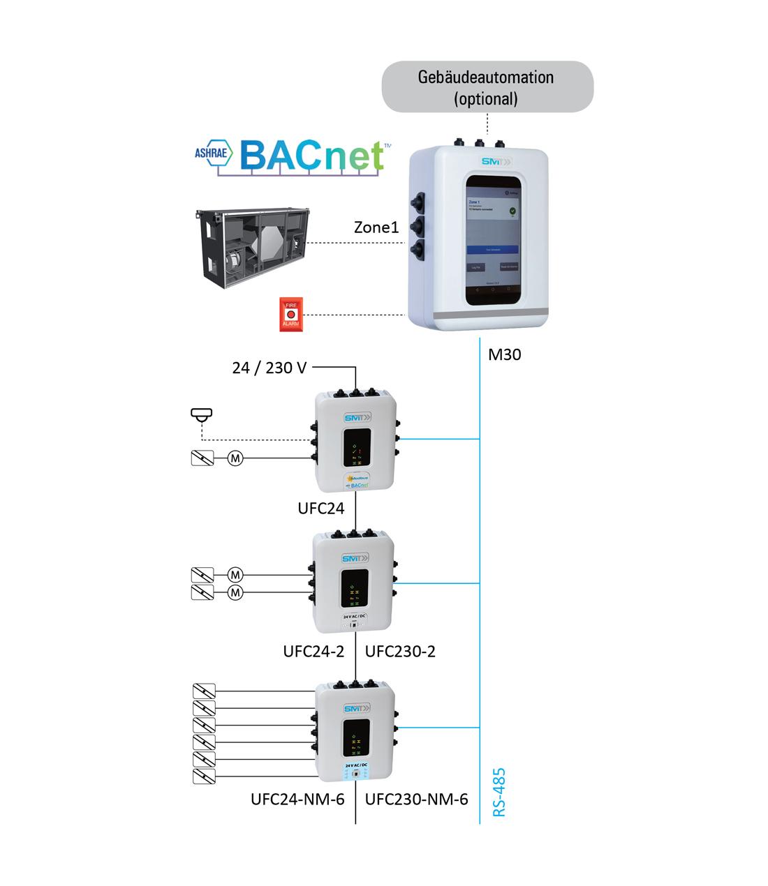 System Layout FSC M30 DE