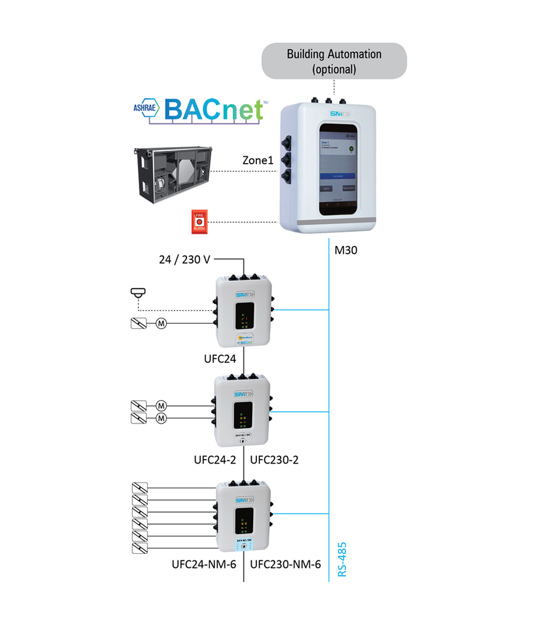 System Layout FSC-M30_EN