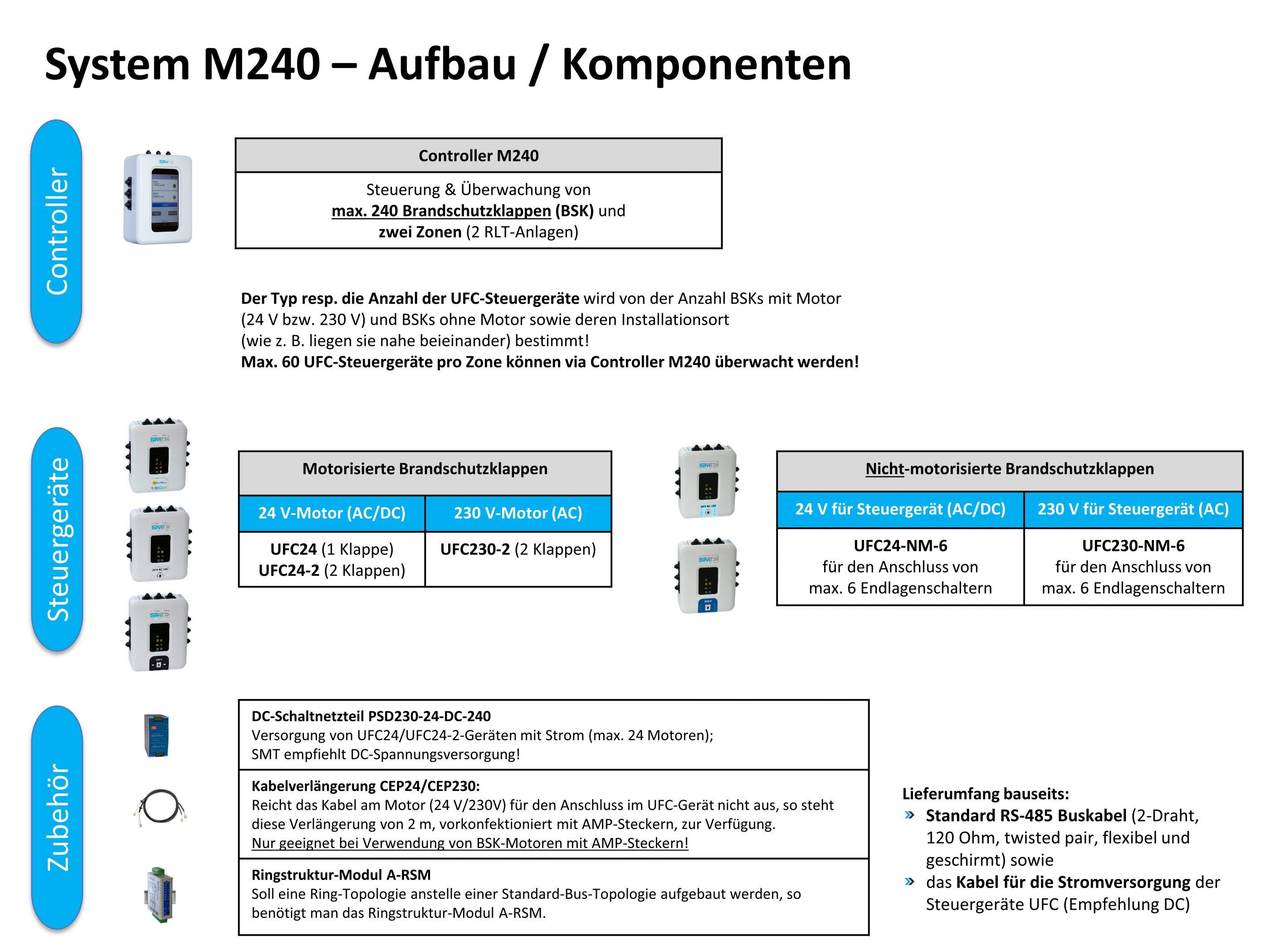 Systemaufbau M240 System Newsletter Ohne Layout